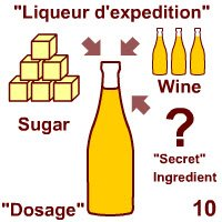 Champagne wine: Dosage.