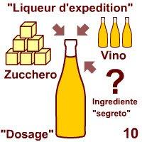 Champagne: Dosage.