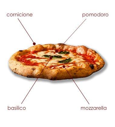 La pizza Margherita.